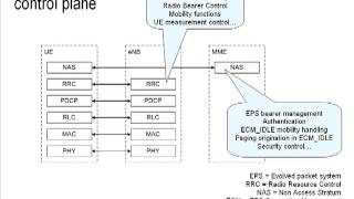 LTE Basics Part III - Network & Protocol Architecture