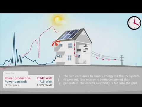 Comportamento da geração fotovoltaica durante o dia - Sunergia | energia solar