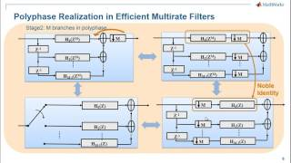 Efficient Multirate Signal Processing In Matlab