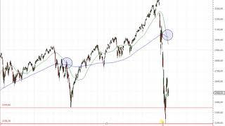 S&P 500 – Ist der Death Cross jetzt die Krönung?