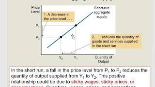 Aggregate Supply curve is upward sloping