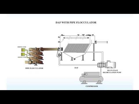 Dissolved Air Flotation-DAF