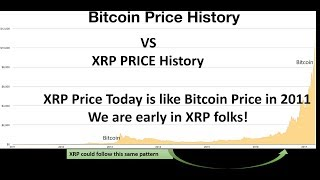 Where XRP Price is going, See Bitcoin Price History!