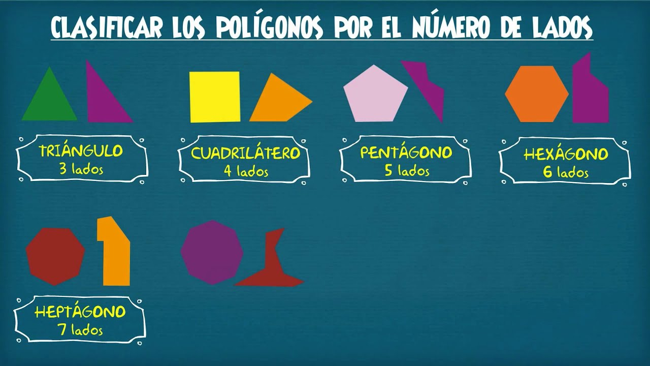 Figuras planas: Clasificación de polígonos