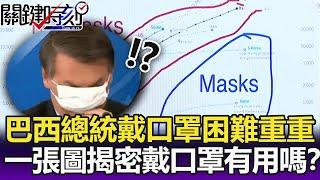 巴西總統戴口罩困難重重 一張數據圖揭密「戴口罩到底有沒有用」!?-【關鍵精華】劉寶傑