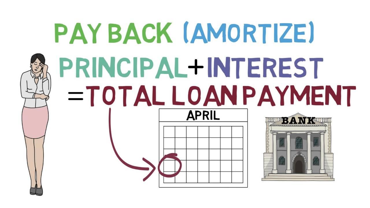 Loans 101 (Loan Fundamentals 1/3) thumbnail