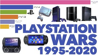 Best Selling PlayStation Consoles 1995 - 2020
