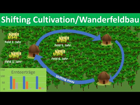 , title : 'Shifting Cultivation/Wanderfeldbau [Erdkunde, Mittel- und Oberstufe]