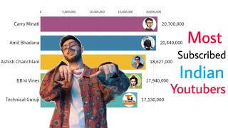 RISE of CARRY MINATI To Become The Most Subscribed Indian Youtuber