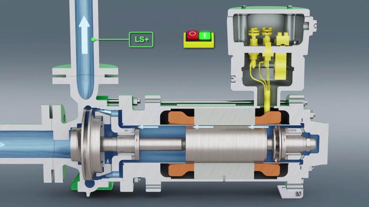 HERMETIC | Spaltrohrmotorpumpe | DE