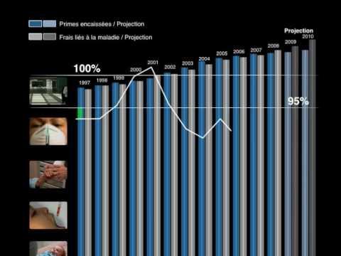 Primes, coûts et réserves – September 2009