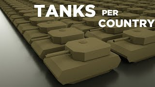 Number of tanks per country