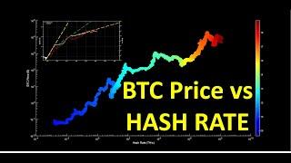 Bitcoin-Hash-Raten verstehen