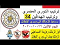 ترتيب جدول الدوري المصري اليوم وترتيب الهدافين في الجولة 34 والاخيرة الاثنين 26-10-2020 - الزمالك