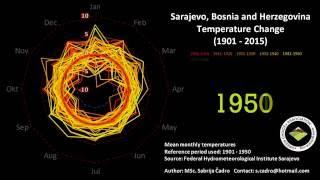 Climate Change, 1901 - 2015, Sarajevo, Bosnia and Herzegovina