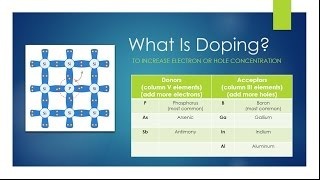 What Is Semiconductor Doping?