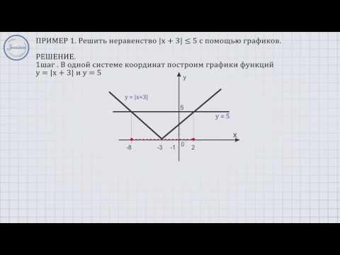 Графическое решение модульного линейного неравенства