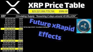 XRP Price Table | xRapid Effects