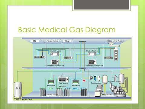 mp4 Medical Gas, download Medical Gas video klip Medical Gas