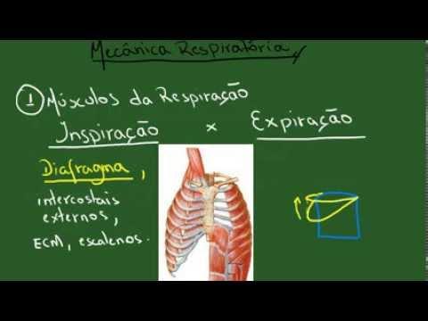 Tratamento da angina e hipertensão