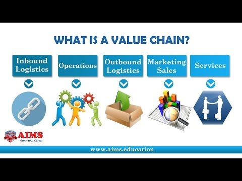 mp4 Business Value Chain, download Business Value Chain video klip Business Value Chain