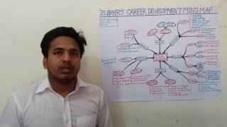 Career development Mind Map presentation