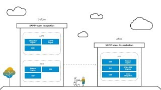 Migrating from SAP Process Integration to SAP Process Orchestration