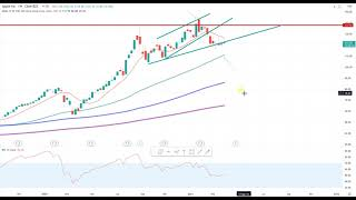 Wall Street – Die Trading-Idee der Woche!