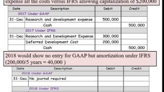 Development cost GAAP vs IFRS