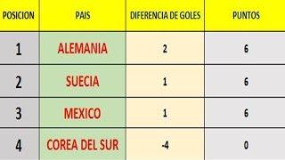 Que Necesita México Para CLASIFICAR a Octavos de Final del Mundial 2018 COMBINACIÓN de Resultados