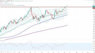 Wall Street – Tesla Trading-Idee