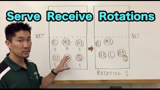 Serve Receive Rotations For A 5-1 Offense Volleyball Tutorial