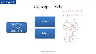 Set Theory - GMAT/GRE/SAT/CAT