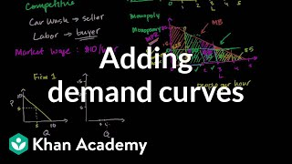 Adding Demand Curves