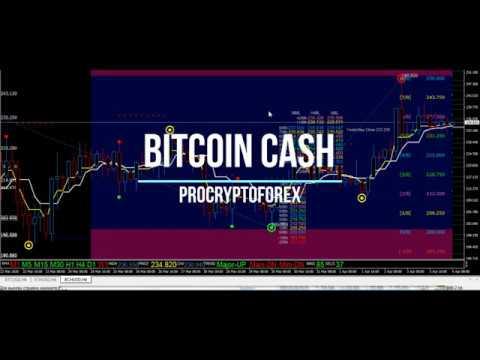 Динамика курса криптовалют
