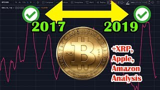 1st bullish sign for BITCOIN since 2017 on this chart. XRP, AAPL, AMZN analysis. crypto & stocks