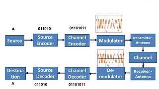 Digital Communication Block Diagram