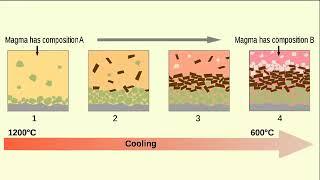 الحمم البركانية التي تندفع من باطن الارض وتتكون من المعادن