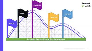 TPRM: Are You Tall Enough For The Risk Management Ride? Presented by ASMGi and Prevalent