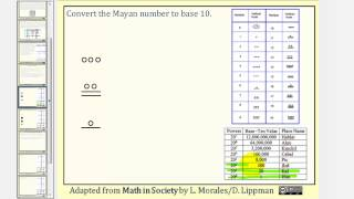 The Mayan Number System: Writing Mayan Number In Base 10