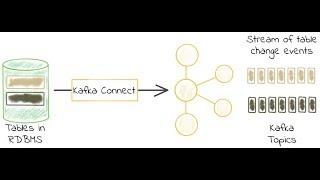 Real-Time ETL (ELT) with Kafka connect; change data capture from mysql to sql server.