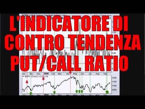 Conto demo sulla piattaforma di visualizzazione del trading
