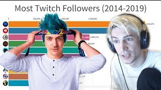 xQc Reacts to Most Popular Twitch Streamers (2014-2019)