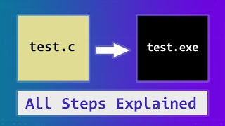 How C Programming Language Works ( Source Code to Executable) | Theory