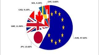 Speciale Forex e Dollar index - Registrazione Webinar
