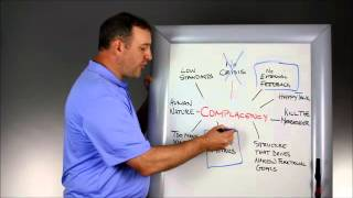 HT Whiteboard: Overcoming Complacency (Step 1)