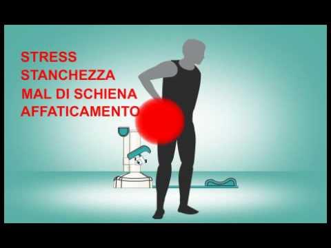 Yoga nel trattamento della spalla