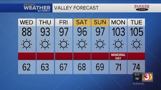 FORECAST: Winds easing up, temps cooling down in Phoenix today