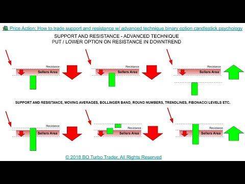 Quanto e il deposito minimo x fare trading su anyoption