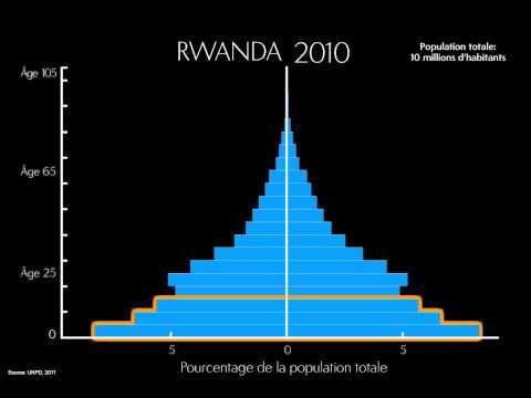 Changing Population Age Structure: A PRB ENGAGE Snapshot (French) Video thumbnail